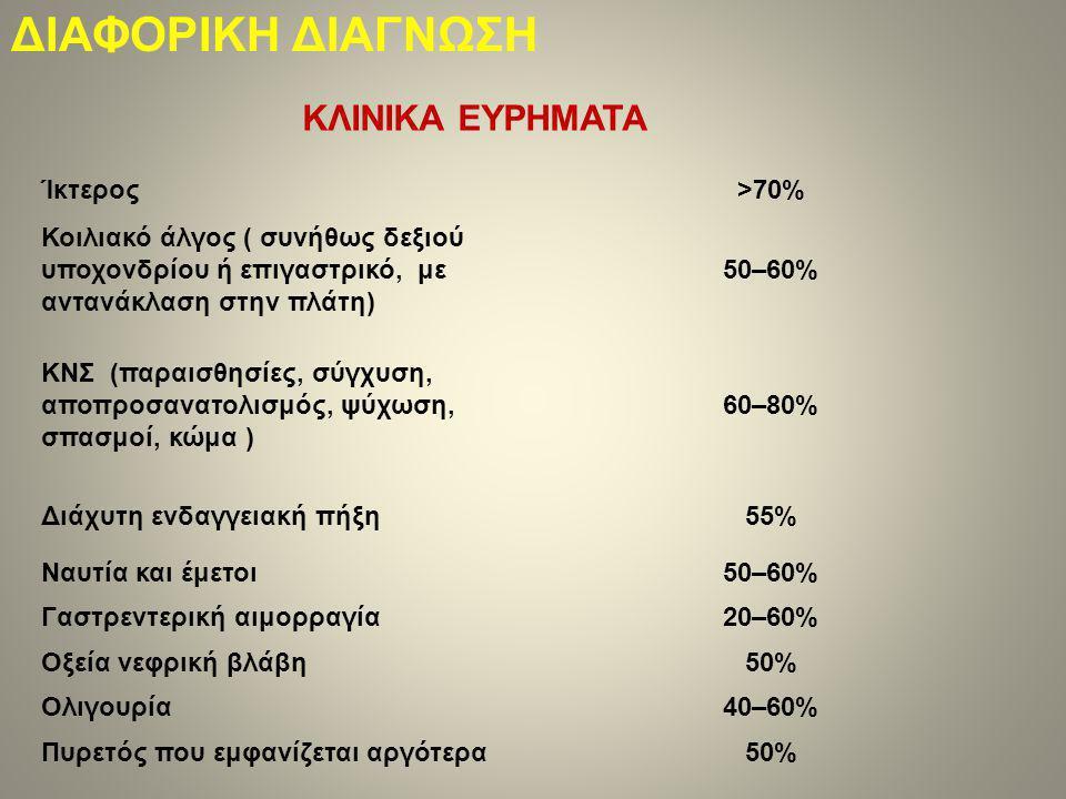 ΔΙΑΦΟΡΙΚΗ ΔΙΑΓΝΩΣΗ Ίκτερος>70% Κοιλιακό άλγος ( συνήθως δεξιού υποχονδρίου ή επιγαστρικό, με αντανάκλαση στην πλάτη) 50–60% ΚΝΣ (παραισθησίες, σύγχυση, αποπροσανατολισμός, ψύχωση, σπασμοί, κώμα ) 60–80% Διάχυτη ενδαγγειακή πήξη55% Ναυτία και έμετοι50–60% Γαστρεντερική αιμορραγία20–60% Οξεία νεφρική βλάβη50% Ολιγουρία40–60% Πυρετός που εμφανίζεται αργότερα50% ΚΛΙΝΙΚΑ ΕΥΡΗΜΑΤΑ