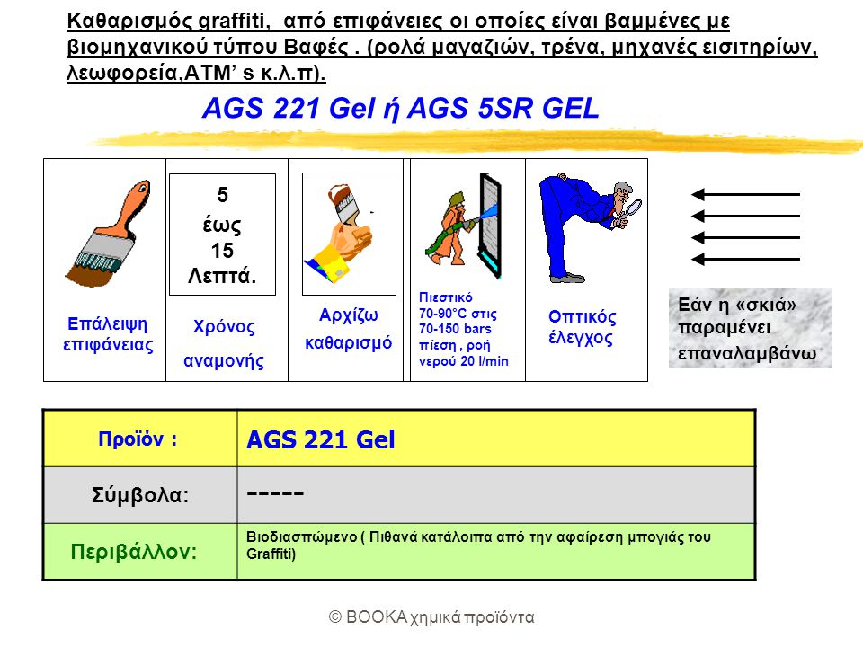 © BOOKA χημικά προϊόντα Για πορώδεις επιφάνειες ( Μάρμαρο,γρανίτες,τσιμέντο,τούβλο κλπ) Καθαρισμός Γκράφιτι AGS 3+ AGS 5SR 30 λεπτά έως 4 ώρες Επάλειψη επιφάνειας Χρόνος αναμονής Οπτικός έλεγχος Πιεστικό 70-90°C στις 70-150 bars πίεση, ροή νερού 20 l/min Καθαρισμός «σκιάς» Γκράφιτι AGS 60 Επάλειψη επιφάνειας Πιεστικό 70-90°C στις 180 bars πίεση, ροή νερού 20 l/min 2 λεπτά έως 60 λεπτά Χρόνος αναμονής Ίσως χρειασθεί να επαναλάβετε την διαδικασία από 1εώς 5 φορές Βιοδιασπώμενο, φιλικό προς το περιβάλλον.