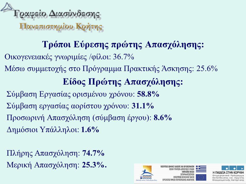 Τρόποι Εύρεσης πρώτης Απασχόλησης: Οικογενειακές γνωριμίες /φίλοι: 36.7% Μέσω συμμετοχής στο Πρόγραμμα Πρακτικής Άσκησης: 25.6% Είδος Πρώτης Απασχόλησ