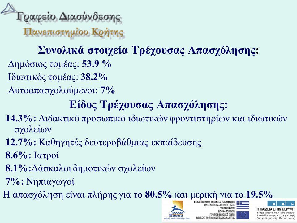 Συνολικά στοιχεία Τρέχουσας Απασχόλησης: Δημόσιος τομέας: 53.9 % Ιδιωτικός τομέας: 38.2% Αυτοαπασχολούμενοι: 7% Είδος Τρέχουσας Απασχόλησης: 14.3%: Δι