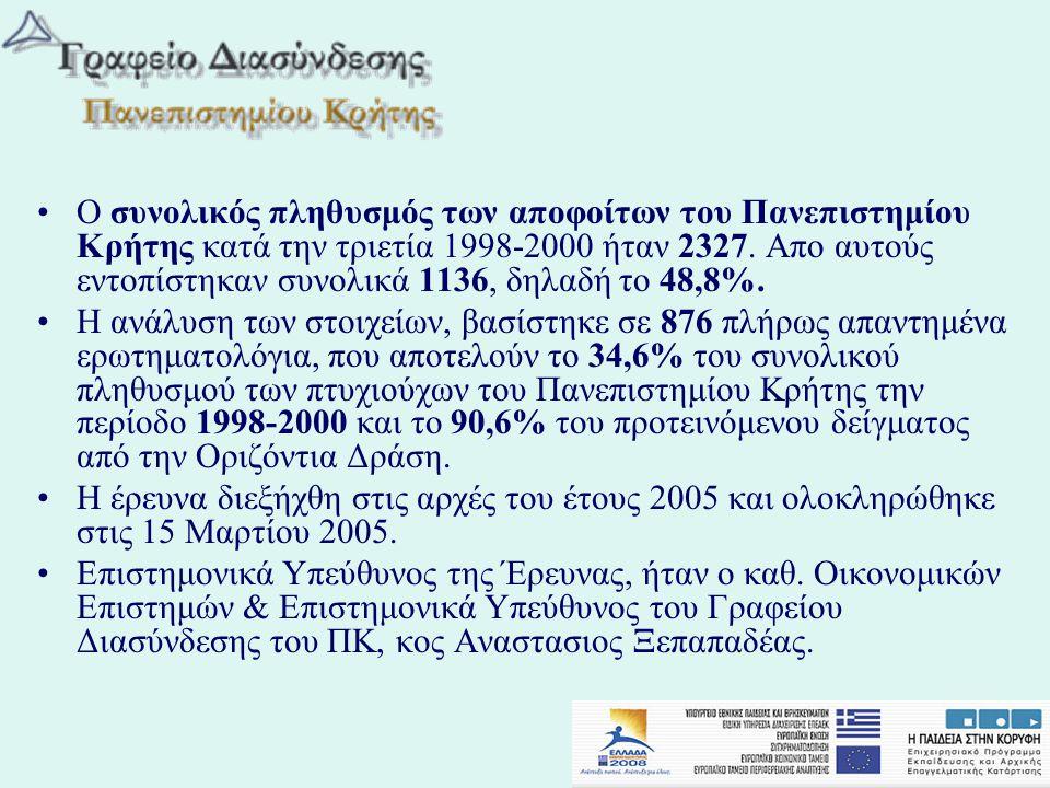 •Ο συνολικός πληθυσμός των αποφοίτων του Πανεπιστημίου Κρήτης κατά την τριετία 1998-2000 ήταν 2327. Απο αυτούς εντοπίστηκαν συνολικά 1136, δηλαδή το 4