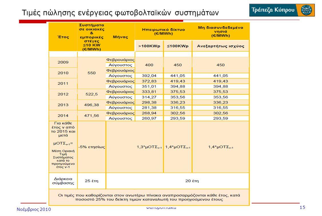 Νοέμβριος 2010 Φωτοβολταϊκά 15 Τιμές πώλησης ενέργειας φωτοβολταϊκών συστημάτων