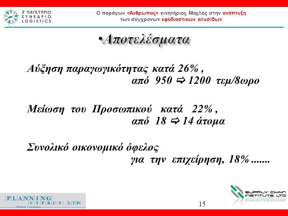 Ο παράγων «Άνθρωπος» κινητήριος Μοχλός στην ανάπτυξη των σύγχρονων εφοδιαστικών αλυσίδων • Αποτελέσματα • Συνολικό οικονομικό όφελος για την επιχείρηση, 18%.......