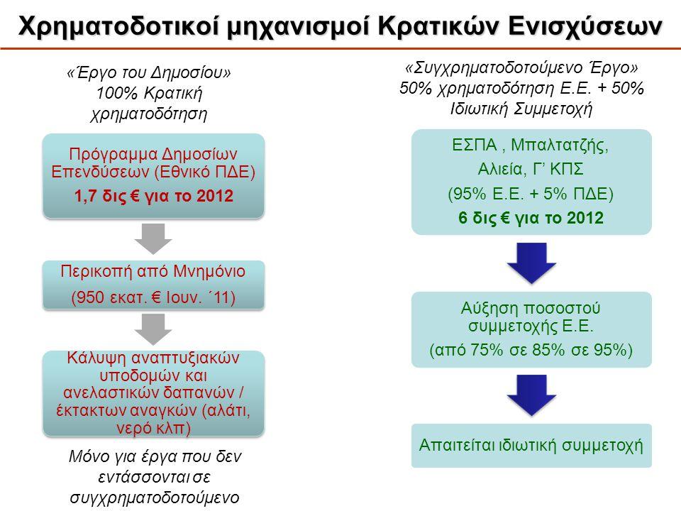 Χρηματοδοτικοί μηχανισμοί Κρατικών Ενισχύσεων Πρόγραμμα Δημοσίων Επενδύσεων (Εθνικό ΠΔΕ) 1,7 δις € για το 2012 Περικοπή από Μνημόνιο (950 εκατ. € Ιουν