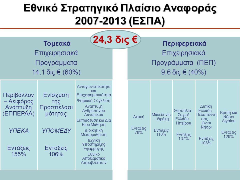 Ένταξη στο ΕΣΠΑ Απεντάξεις έργων:  Απένταξη, εφόσον απραξία (π.χ.