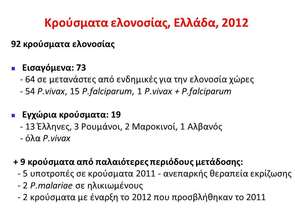 Κρούσματα ελονοσίας με ενδείξεις εγχώριας μετάδοσης, Ελλάδα, 2012 (n=19) Μαραθώνας: 2 κρούσματα, 52 & 78 ετών Ξάνθη: 61 ετών Βοιωτία: 2 κρούσματα, 23 & 47 ετών Καρδίτσα: 2 κρούσματα, 24 & 53 ετών (Ρουμάνοι) Ευρώτας: 10 κρούσματα Μαρκόπουλο: 2 κρούσματα, 44 & 70 ετών
