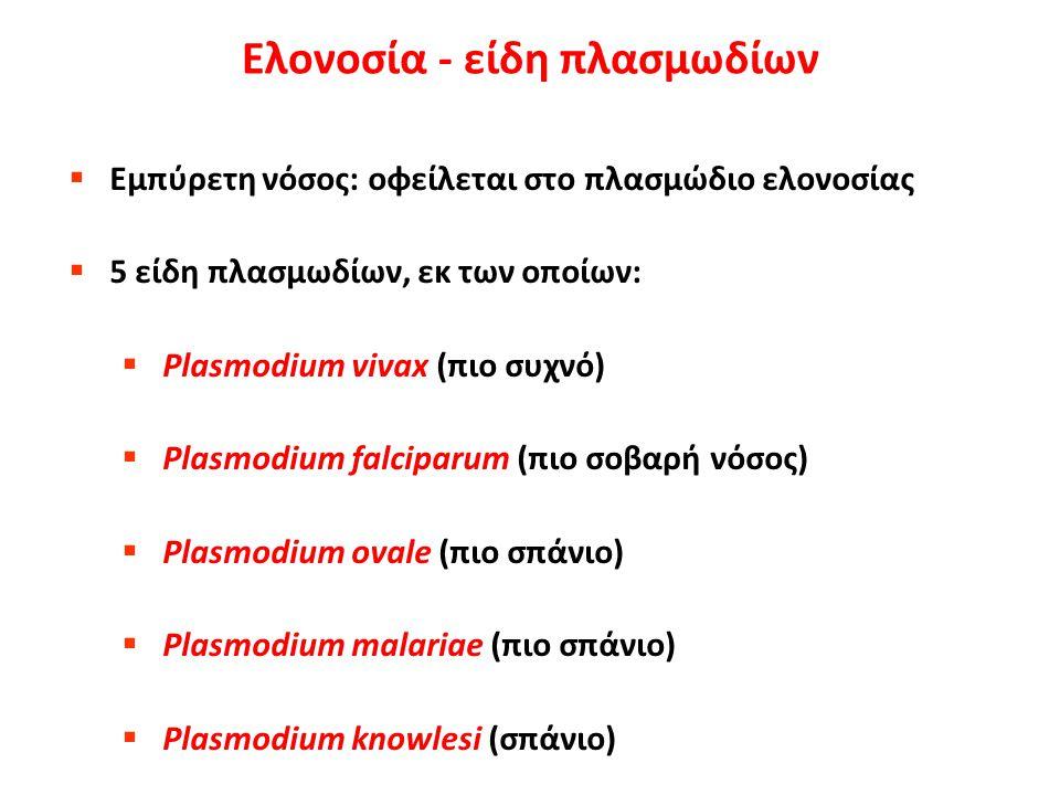 Ελονοσία - τρόποι μετάδοσης  K υρίως μέσω δήγματος κουνουπιών (γένος Ανωφελές)  Δε μεταδίδεται άμεσα από άτομο σε άτομο  Πιο σπάνια: μέσω μετάγγισης αίματος, μεταμόσχευσης οργάνων  Πιο σπάνια: Χρήση κοινής σύριγγας ή βελόνας  Σπανιότερα: από τη μητέρα στο έμβρυο