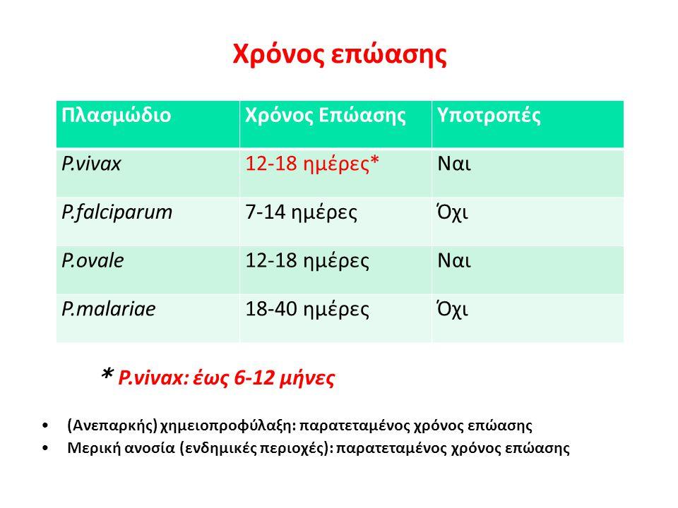 Κλινική εικόνα 10 Άτυπη κλινική εικόνα Από ασυμπτωματική έως σοβαρή νόσηση Ήπια, μη επιπλεγμένη ελονοσία: Εικόνα γριππώδους συνδρομής  Πυρετός /φρίκια /ρίγος  Εφίδρωση  Κεφαλαλγία  Γενική αδιαθεσία, καταβολή  Αρθραλγίες / Μυαλγίες  Διάρροια, ναυτία, έμετοι  Ξηρός βήχας Από την κλινική εξέταση:  Αναιμία  Σπληνομεγαλία (συνήθως από την αρχή της νόσου)  Ηπατομεγαλία  Ήπιος ίκτερος
