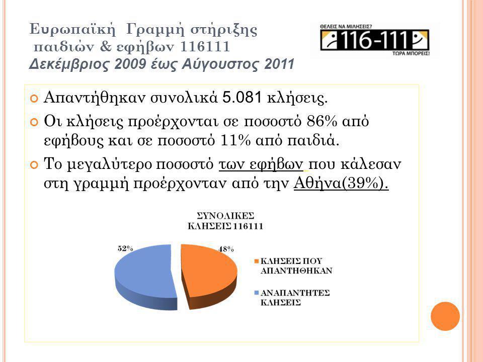 Ευρωπαϊκή Γραμμή στήριξης παιδιών & εφήβων 116111 Δεκέμβριος 2009 έως Αύγουστος 2011 Απαντήθηκαν συνολικά 5.081 κλήσεις.