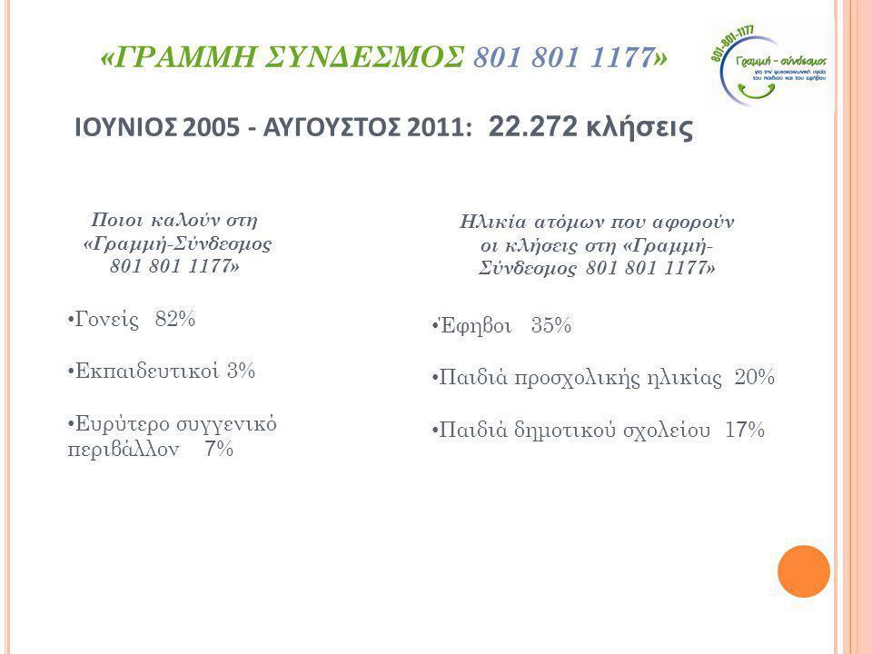 • Γονείς82% • Εκπαιδευτικοί 3% • Ευρύτερο συγγενικό περιβάλλον 7 % Ποιοι καλούν στη «Γραμμή-Σύνδεσμος 801 801 1177» • Έφηβοι 35% • Παιδιά προσχολικής ηλικίας 20% • Παιδιά δημοτικού σχολείου 1 7 % Ηλικία ατόμων που αφορούν οι κλήσεις στη «Γραμμή- Σύνδεσμος 801 801 1177» «ΓΡΑΜΜΗ ΣΥΝΔΕΣΜΟΣ 801 801 1177» ΙΟΥΝΙΟΣ 2005 - ΑΥΓΟΥΣΤΟΣ 2011: 22.272 κλήσεις
