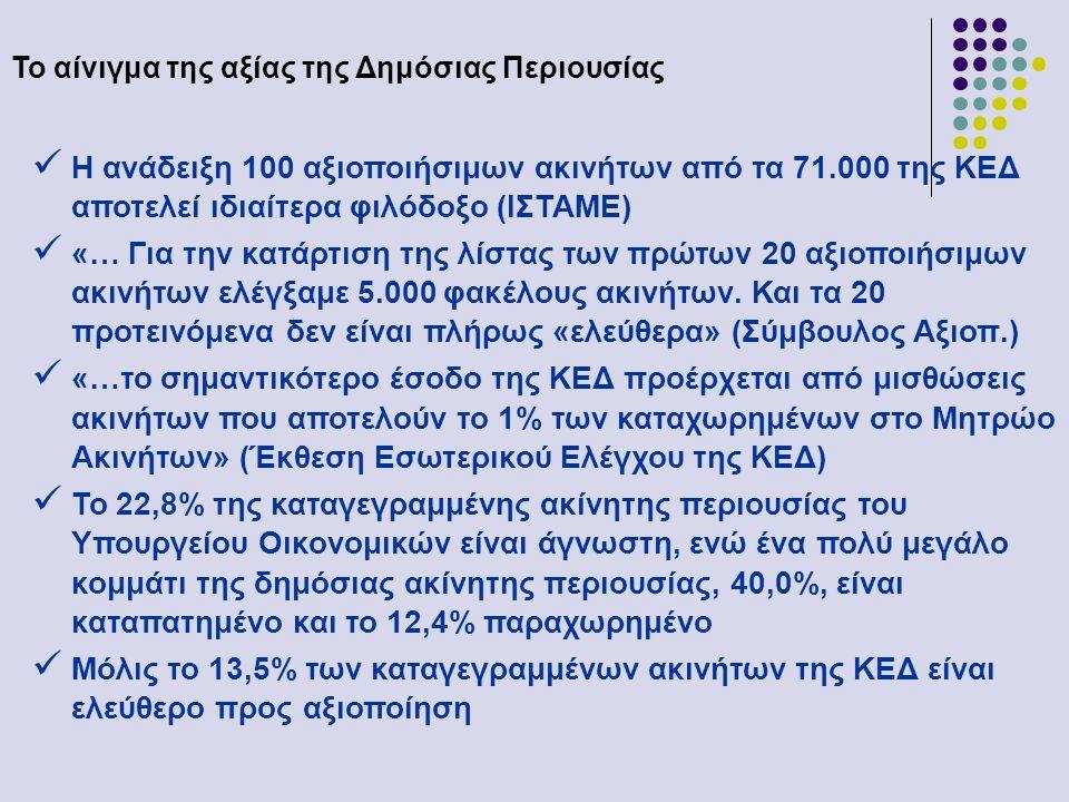 Το αίνιγμα της αξίας της Δημόσιας Περιουσίας  Η ανάδειξη 100 αξιοποιήσιμων ακινήτων από τα 71.000 της ΚΕΔ αποτελεί ιδιαίτερα φιλόδοξο (ΙΣΤΑΜΕ)  «… Για την κατάρτιση της λίστας των πρώτων 20 αξιοποιήσιμων ακινήτων ελέγξαμε 5.000 φακέλους ακινήτων.