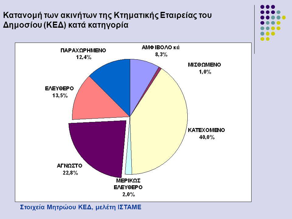 Κατανομή των ακινήτων της Κτηματικής Εταιρείας του Δημοσίου (ΚΕΔ) κατά κατηγορία Στοιχεία Μητρώου ΚΕΔ, μελέτη ΙΣΤΑΜΕ