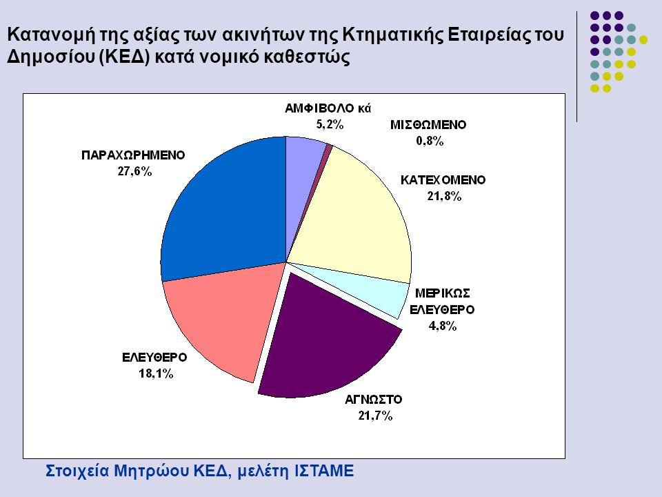 Κατανομή της αξίας των ακινήτων της Κτηματικής Εταιρείας του Δημοσίου (ΚΕΔ) κατά νομικό καθεστώς Στοιχεία Μητρώου ΚΕΔ, μελέτη ΙΣΤΑΜΕ