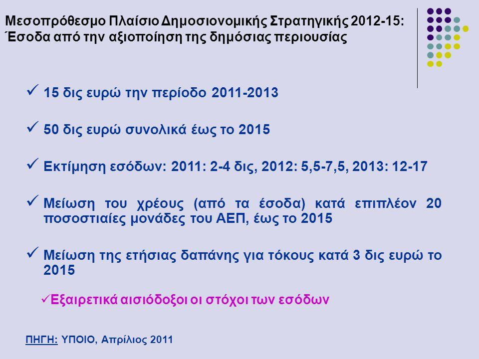 Μεσοπρόθεσμο Πλαίσιο Δημοσιονομικής Στρατηγικής 2012-15: Έσοδα από την αξιοποίηση της δημόσιας περιουσίας ΠΗΓΗ: ΥΠΟΙΟ, Απρίλιος 2011  15 δις ευρώ την περίοδο 2011-2013  50 δις ευρώ συνολικά έως το 2015  Εκτίμηση εσόδων: 2011: 2-4 δις, 2012: 5,5-7,5, 2013: 12-17  Μείωση του χρέους (από τα έσοδα) κατά επιπλέον 20 ποσοστιαίες μονάδες του ΑΕΠ, έως το 2015  Μείωση της ετήσιας δαπάνης για τόκους κατά 3 δις ευρώ το 2015  Εξαιρετικά αισιόδοξοι οι στόχοι των εσόδων