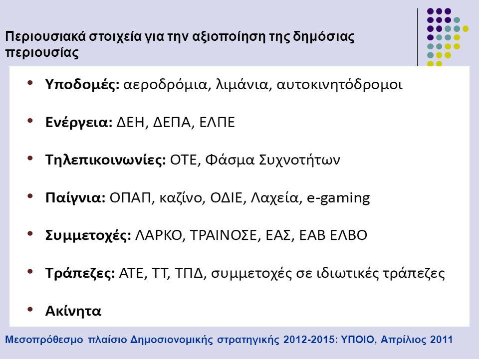 Δράσεις για την αξιοποίηση της δημόσιας περιουσίας Μεσοπρόθεσμο πλαίσιο Δημοσιονομικής στρατηγικής 2012-2015: ΥΠΟΙΟ, Απρίλιος 2011  Επέκταση σύμβασης παραχώρησης του Αερολιμένα Αθηνών  Πολυμετοχικά εταιρικά σχήματα για τα 29 περιφερειακά αεροδρόμια, με τη συμμετοχή του Δημοσίου  Δημιουργία σχημάτων ΣΔΙΤ για το Αττικό Λιμενικό Σύστημα, τις μαρίνες και τα κυριότερα περιφερειακά λιμάνια  Παραχώρηση της λειτουργίας των αυτοκινητοδρόμων σε ιδιωτικά επενδυτικά σχήματα (Εγνατία, Ελληνικοί Αυτ/δρομοι)  Εταιρία Ειδικού Σκοπού με την τιτλοποίηση των εσόδων από τα διόδια  Αποκρατικοποίηση ΤΡΑΙΝΟΣΕ, εξυγίανση ΟΣΕ και αξιοποίηση περιουσίας ΓΑΙΟΣΕ  Μείωση % συμμετοχής στη ΔΕΗ (από το 51% έως το 34%), ΔΕΠΑ (στο 34%) και πλήρη πώληση ΛΑΡΚΟ