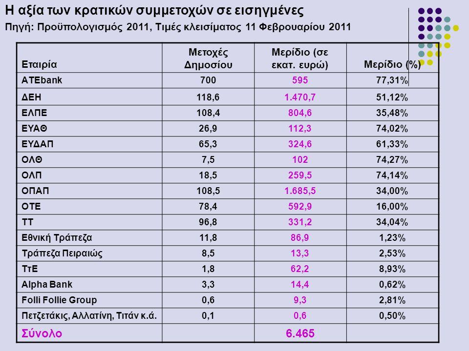 Η αξία των κρατικών συμμετοχών σε εισηγμένες Πηγή: Προϋπολογισμός 2011, Τιμές κλεισίματος 11 Φεβρουαρίου 2011 Εταιρία Μετοχές Δημοσίου Μερίδιο (σε εκατ.