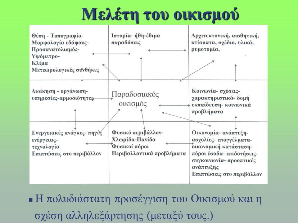 Μελέτη του οικισμού  Η πολυδιάστατη προσέγγιση του Οικισμού και η σχέση αλληλεξάρτησης (μεταξύ τους.)