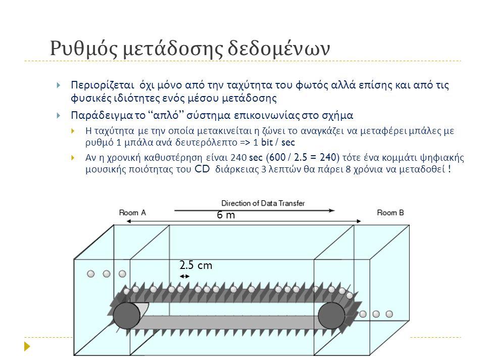 Ρυθμός μετάδοσης δεδομένων  Περιορίζεται όχι μόνο από την ταχύτητα του φωτός αλλά επίσης και από τις φυσικές ιδιότητες ενός μέσου μετάδοσης  Παράδει