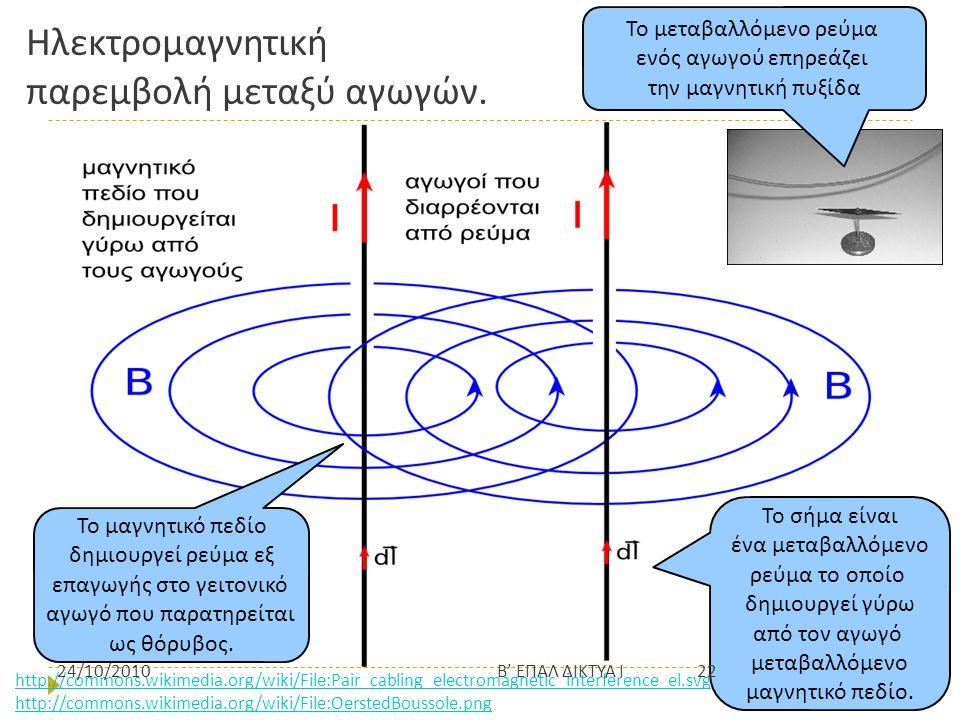 Ηλεκτρομαγνητική παρεμβολή μεταξύ αγωγών. Το σήμα είναι ένα μεταβαλλόμενο ρεύμα το οποίο δημιουργεί γύρω από τον αγωγό μεταβαλλόμενο μαγνητικό πεδίο.