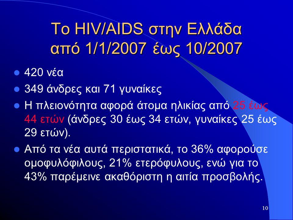 10 Το HIV/AIDS στην Ελλάδα από 1/1/2007 έως 10/2007  420 νέα  349 άνδρες και 71 γυναίκες  Η πλειονότητα αφορά άτομα ηλικίας από 25 έως 44 ετών (άνδ
