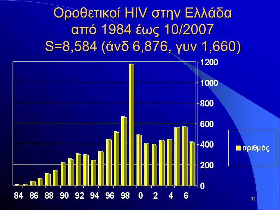 11 Οροθετικοί HIV στην Ελλάδα από 1984 έως 10/2007 S=8,584 (άνδ 6,876, γυν 1,660)