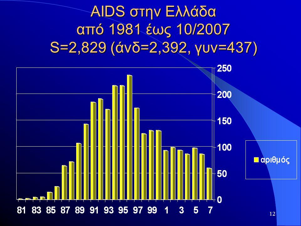 12 AIDS στην Ελλάδα από 1981 έως 10/2007 S=2,829 (άνδ=2,392, γυν=437)