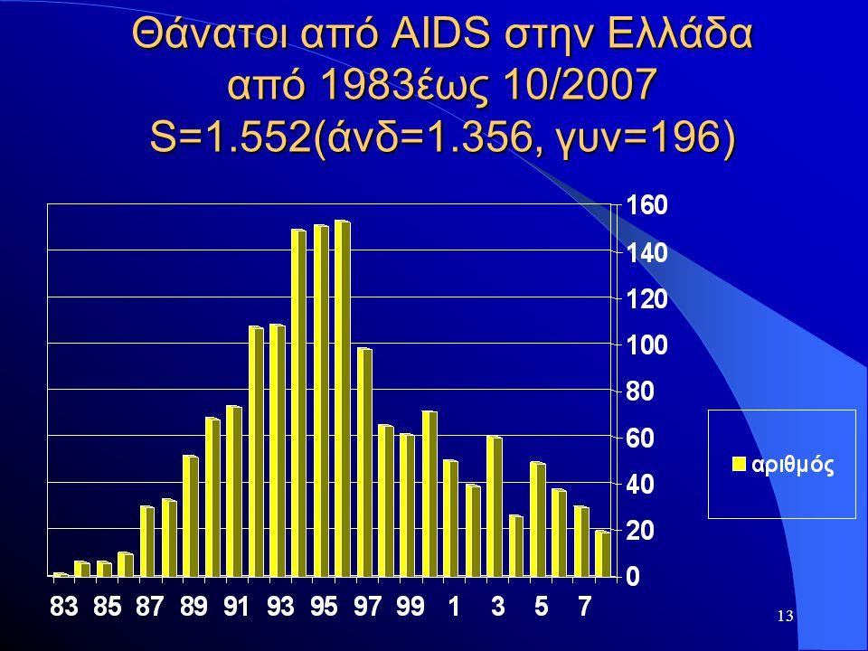 13 Θάνατοι από AIDS στην Ελλάδα από 1983έως 10/2007 S=1.552(άνδ=1.356, γυν=196)