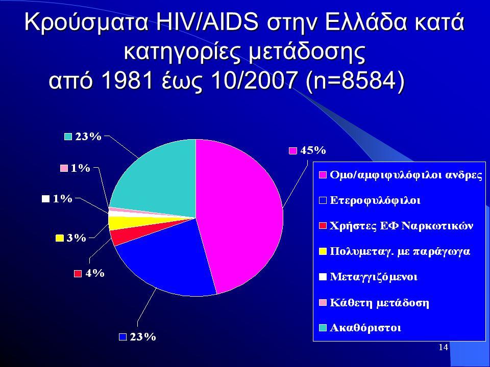 14 Κρούσματα ΗΙV/ΑIDS στην Ελλάδα κατά κατηγορίες μετάδοσης από 1981 έως 10/2007 (n=8584)