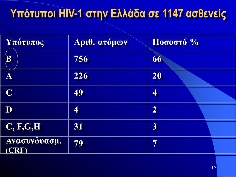 15 Υπότυποι HIV-1 στην Ελλάδα σε 1147 ασθενείς Υπότυπος Αριθ. ατόμων Ποσοστό % Β Β 756 66 Α Α 226 20 C C 49 4 4 D D 4 4 2 2 C, F,G,H 31 3 3 Ανασυνδυασ