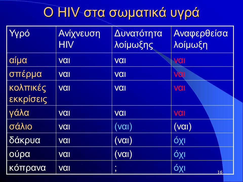 16 Ο HIV στα σωματικά υγρά ΥγρόΑνίχνευση HIV Δυνατότητα λοίμωξης Αναφερθείσα λοίμωξη αίμαναι σπέρμαναι κολπικές εκκρίσεις ναι γάλαναι σάλιοναι(ναι) δά