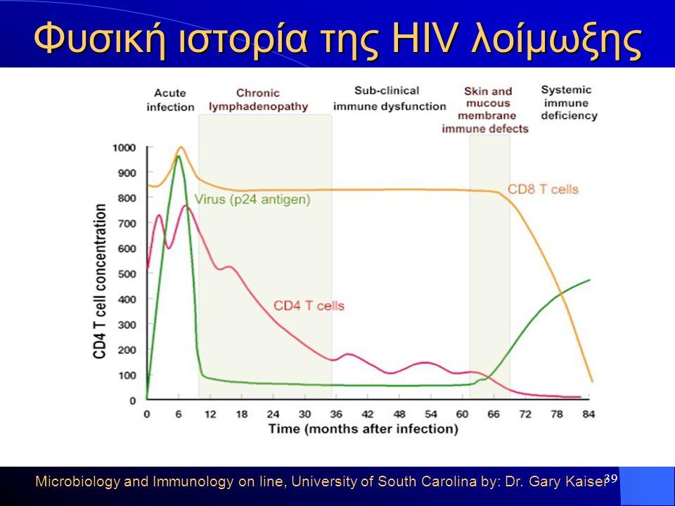 39 Φυσική ιστορία της HIV λοίμωξης Microbiology and Immunology on line, University of South Carolina by: Dr. Gary Kaiser