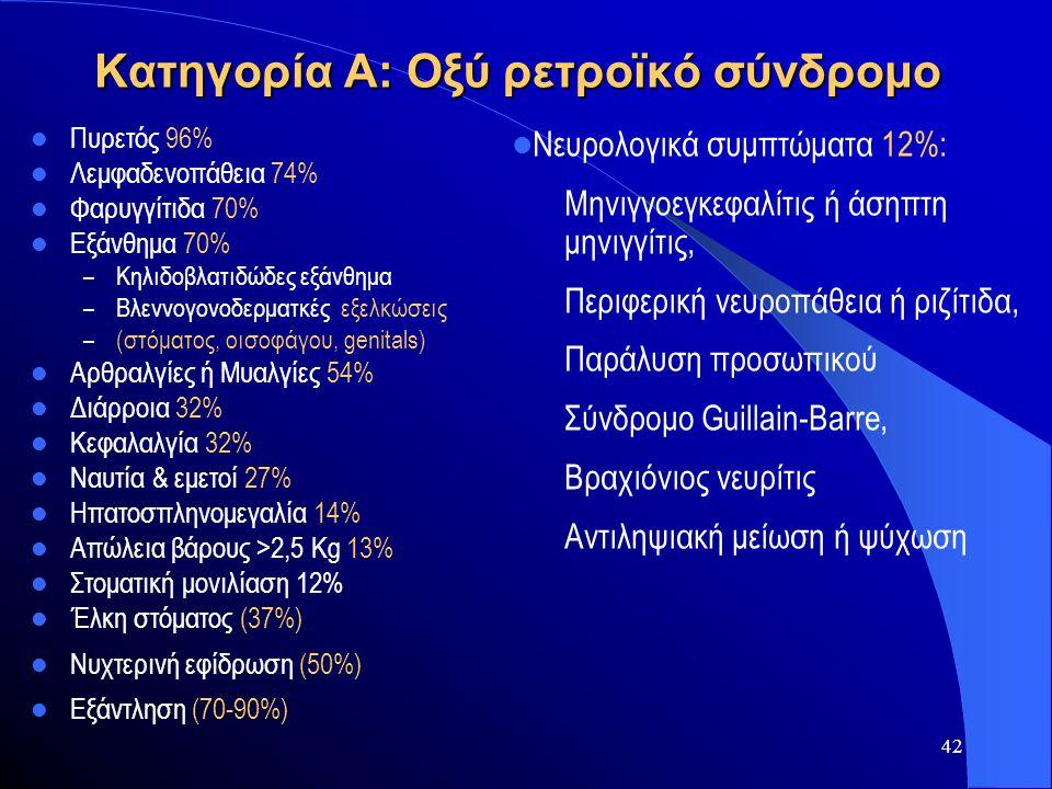 42 Κατηγορία Α: Οξύ ρετροϊκό σύνδρομο  Πυρετός 96%  Λεμφαδενοπάθεια 74%  Φαρυγγίτιδα 70%  Εξάνθημα 70% – Κηλιδοβλατιδώδες εξάνθημα – Βλεννογονοδερ
