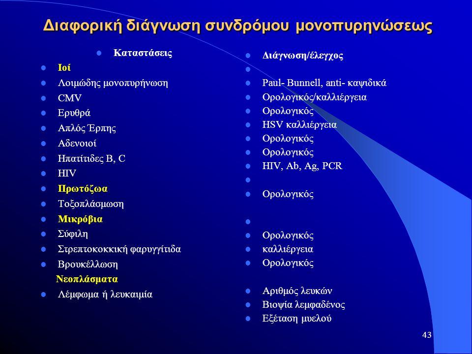 43 Διαφορική διάγνωση συνδρόμου μονοπυρηνώσεως  Καταστάσεις  Ιοί  Λοιμώδης μονοπυρήνωση  CMV  Ερυθρά  Απλός Έρπης  Αδενοιοί  Ηπατίτιδες B, C 