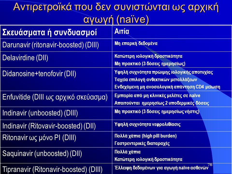 76 Αντιρετροϊκά που δεν συνιστώνται ως αρχική αγωγή (naïve) Σκευάσματα ή συνδυασμοί Αιτία Darunavir (ritonavir-boosted) (DIII) Μη επαρκή δεδομένα Dela