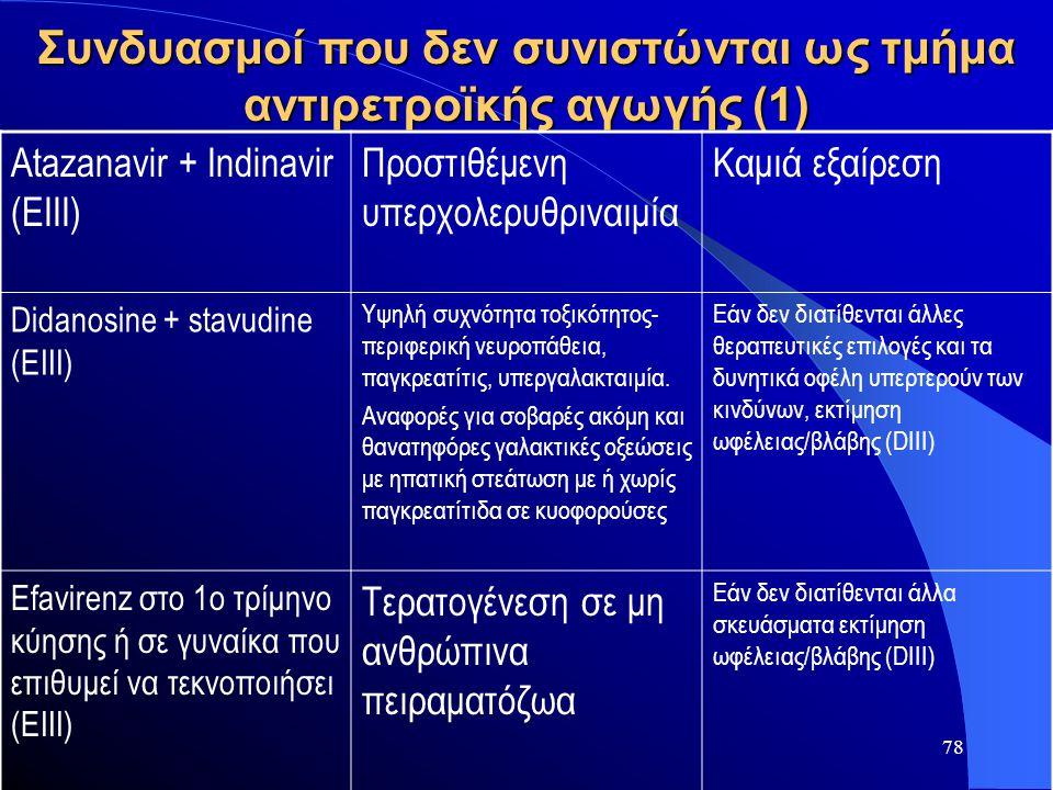 78 Συνδυασμοί που δεν συνιστώνται ως τμήμα αντιρετροϊκής αγωγής (1) Atazanavir + Indinavir (EIII) Προστιθέμενη υπερχολερυθριναιμία Καμιά εξαίρεση Dida