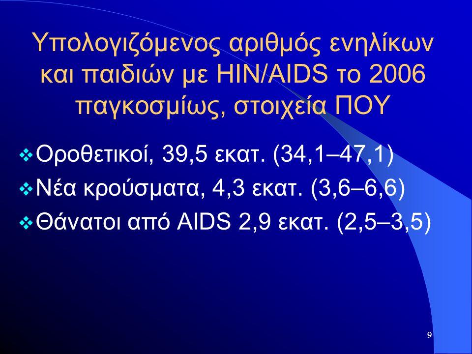9 Υπολογιζόμενος αριθμός ενηλίκων και παιδιών με HIN/AIDS το 2006 παγκοσμίως, στοιχεία ΠΟΥ  Οροθετικοί, 39,5 εκατ. (34,1–47,1)  Νέα κρούσματα, 4,3 ε