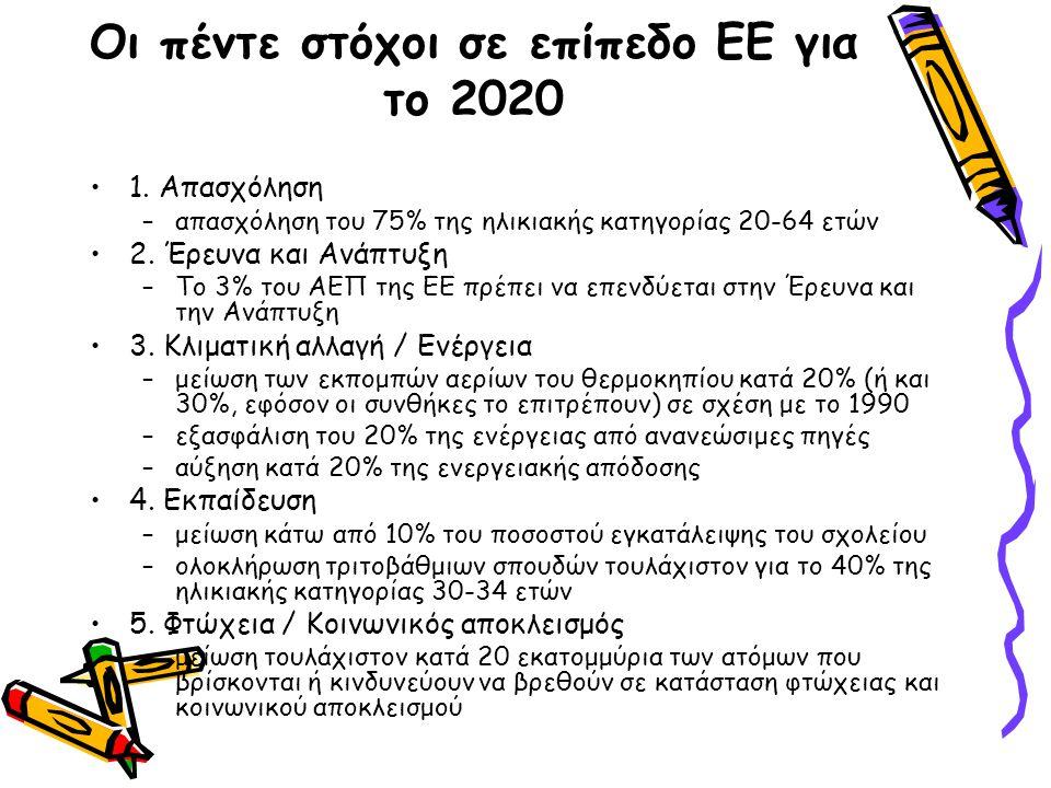 Οι πέντε στόχοι σε επίπεδο ΕΕ για το 2020 •1. Απασχόληση –απασχόληση του 75% της ηλικιακής κατηγορίας 20-64 ετών •2. Έρευνα και Ανάπτυξη –Το 3% του ΑΕ
