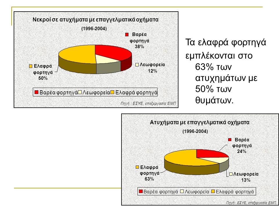 Νεκροί σε ατυχήματα με επαγγελματικά οχήματα (1996-2004) Βαρέα φορτηγά 38% Λεωφορεία 12% Ελαφρά φορτηγά 50% Βαρέα φορτηγάΛεωφορείαΕλαφρά φορτηγά Πηγή
