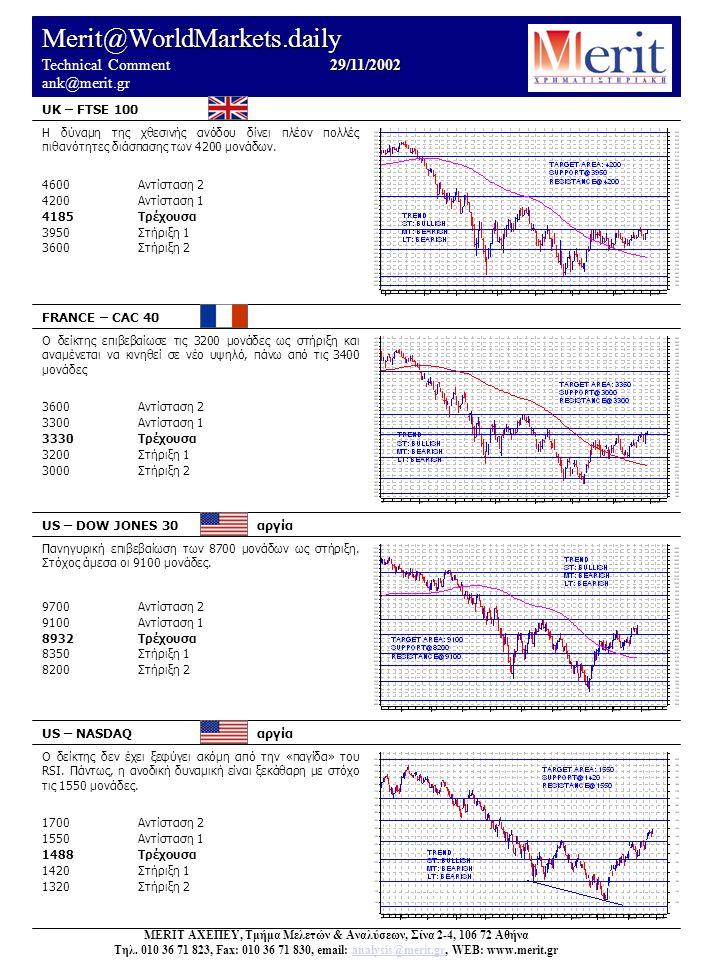 Merit@WorldMarkets.daily 29/11/2002 Technical Comment 29/11/2002 ank@merit.gr UK – FTSE 100 FRANCE – CAC 40 US – DOW JONES 30 αργία US – NASDAQ αργία Ο δείκτης δεν έχει ξεφύγει ακόμη από την «παγίδα» του RSI.