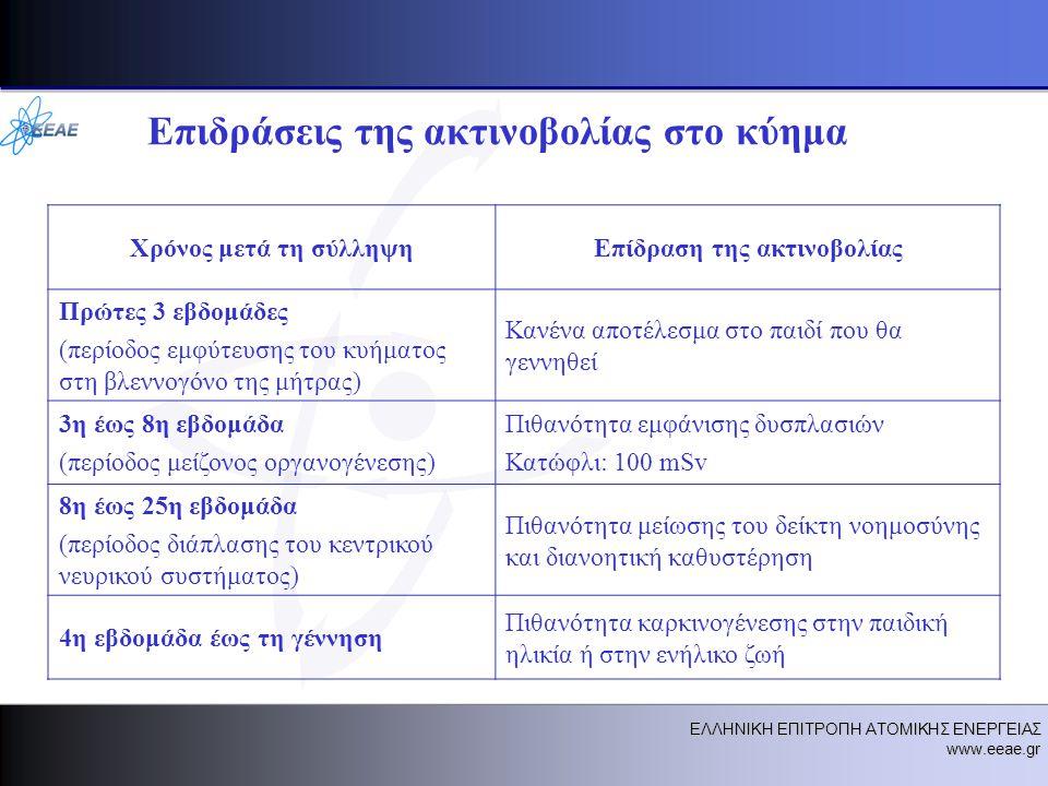 ΕΛΛΗΝΙΚΗ ΕΠΙΤΡΟΠΗ ΑΤΟΜΙΚΗΣ ΕΝΕΡΓΕΙΑΣ www.eeae.gr Επιδράσεις της ακτινοβολίας στο κύημα Χρόνος μετά τη σύλληψηΕπίδραση της ακτινοβολίας Πρώτες 3 εβδομάδες (περίοδος εμφύτευσης του κυήματος στη βλεννογόνο της μήτρας) Κανένα αποτέλεσμα στο παιδί που θα γεννηθεί 3η έως 8η εβδομάδα (περίοδος μείζονος οργανογένεσης) Πιθανότητα εμφάνισης δυσπλασιών Κατώφλι: 100 mSv 8η έως 25η εβδομάδα (περίοδος διάπλασης του κεντρικού νευρικού συστήματος) Πιθανότητα μείωσης του δείκτη νοημοσύνης και διανοητική καθυστέρηση 4η εβδομάδα έως τη γέννηση Πιθανότητα καρκινογένεσης στην παιδική ηλικία ή στην ενήλικο ζωή