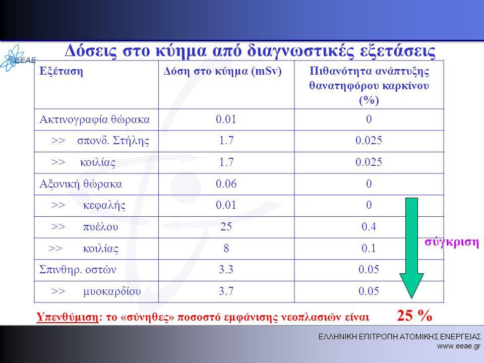 ΕΛΛΗΝΙΚΗ ΕΠΙΤΡΟΠΗ ΑΤΟΜΙΚΗΣ ΕΝΕΡΓΕΙΑΣ www.eeae.gr Δόσεις στο κύημα από διαγνωστικές εξετάσεις ΕξέτασηΔόση στο κύημα (mSv)Πιθανότητα ανάπτυξης θανατηφόρου καρκίνου (%) Ακτινογραφία θώρακα0.010 >> σπονδ.