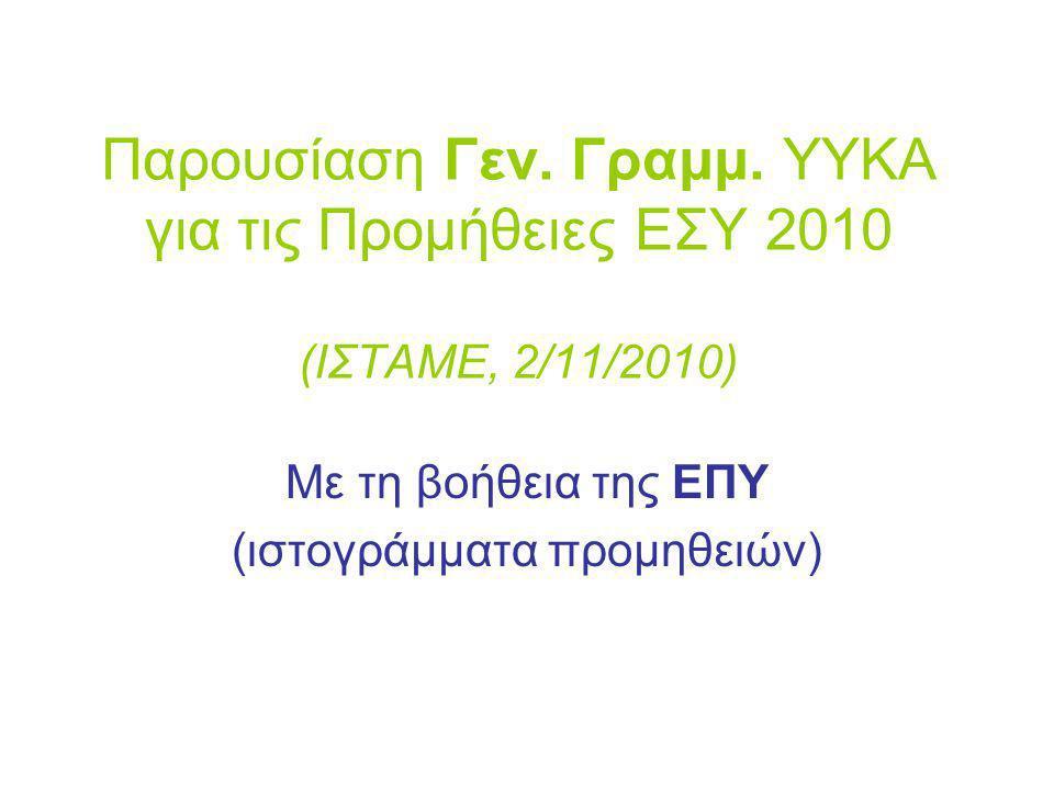 Παρουσίαση Γεν. Γραμμ. ΥΥΚΑ για τις Προμήθειες ΕΣΥ 2010 (ΙΣΤΑΜΕ, 2/11/2010) Με τη βοήθεια της ΕΠΥ (ιστογράμματα προμηθειών)