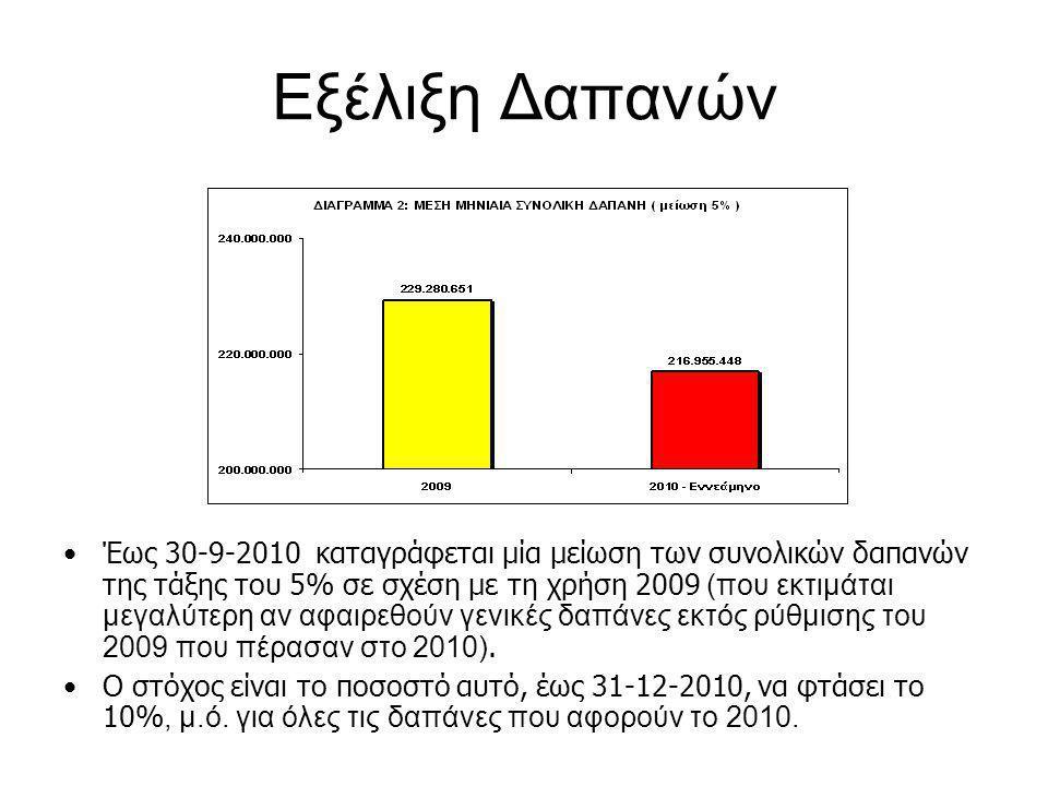 •Έως 30-9-2010 καταγράφεται μία μείωση των συνολικών δαπανών της τάξης του 5% σε σχέση με τη χρήση 2009 (που εκτιμάται μεγαλύτερη αν αφαιρεθούν γενικές δαπάνες εκτός ρύθμισης του 2009 που πέρασαν στο 2010).