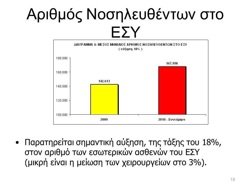 Αριθμός Νοσηλευθέντων στο ΕΣΥ •Παρατηρείται σημαντική αύξηση, της τάξης του 18%, στον αριθμό των εσωτερικών ασθενών του ΕΣΥ (μικρή είναι η μείωση των χειρουργείων στο 3%).
