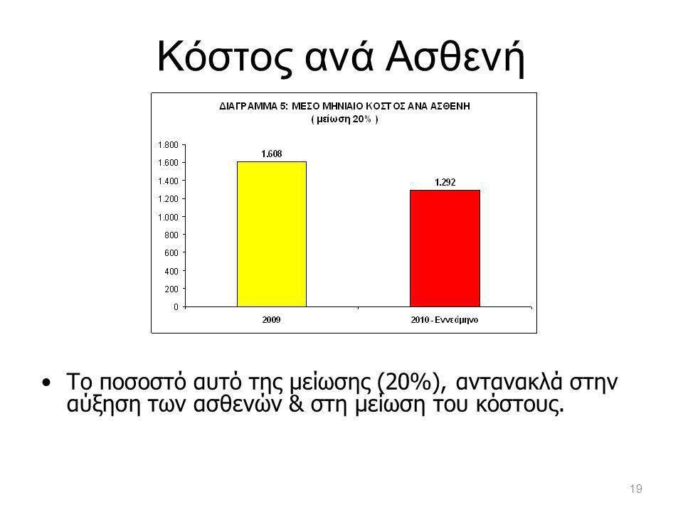 Κόστος ανά Ασθενή •Το ποσοστό αυτό της μείωσης (20%), αντανακλά στην αύξηση των ασθενών & στη μείωση του κόστους. 19
