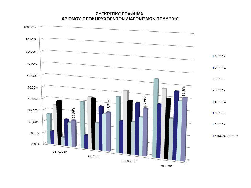 Νομοθετικές αλλαγές – Νόμος 3846/2010 αρθ 24: «Εγγυήσεις για την εργασιακή ασφάλεια και άλλες διατάξεις» ΦΕΚ 66/Α/11.5.2010, που εισήγαγε το παρατηρητήριο τιμών, τους κεντρικούς και περιφερειακούς διαγωνισμούς, τη νοσοκομειακή συσκευασία και επανακαθόρισε το ρόλο της ΕΠΥ.