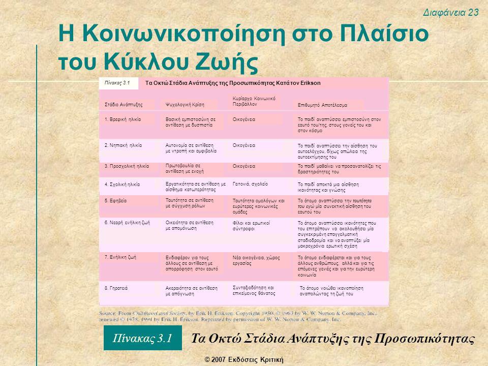 © 2007 Εκδόσεις Κριτική Διαφάνεια 23 Η Κοινωνικοποίηση στο Πλαίσιο του Κύκλου Ζωής Τα Οκτώ Στάδια Ανάπτυξης της Προσωπικότητας Πίνακας 3.1 Τα Οκτώ Στάδια Ανάπτυξης της Προσωπικότητας Κατά τον Erikson Στάδιο ΑνάπτυξηςΨυχολογική Κρίση Κυρίαρχο Κοινωνικό Περιβάλλον Επιθυμητό Αποτέλεσμα 1.