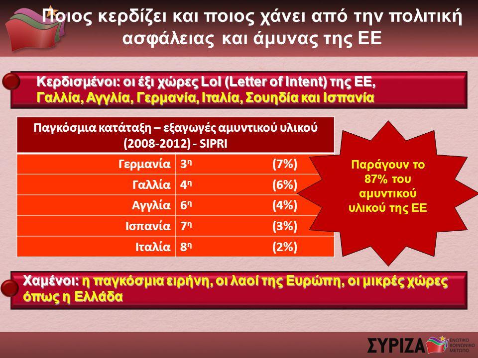Ποιος κερδίζει και ποιος χάνει από την πολιτική ασφάλειας και άμυνας της ΕΕ Κερδισμένοι: οι έξι χώρες LoI (Letter of Intent) της ΕΕ, Γαλλία, Αγγλία, Γερμανία, Ιταλία, Σουηδία και Ισπανία Χαμένοι: η παγκόσμια ειρήνη, οι λαοί της Ευρώπη, οι μικρές χώρες όπως η Ελλάδα Παγκόσμια κατάταξη – εξαγωγές αμυντικού υλικού (2008-2012) - SIPRI Γερμανία3 η (7%) Γαλλία4 η (6%) Αγγλία6 η (4%) Ισπανία7 η (3%) Ιταλία8 η (2%) Παράγουν το 87% του αμυντικού υλικού της ΕΕ