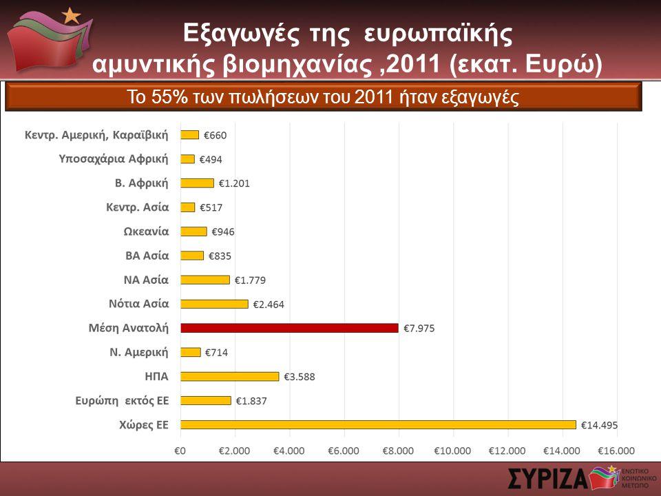 Εξαγωγές της ευρωπαϊκής αμυντικής βιομηχανίας,2011 (εκατ.