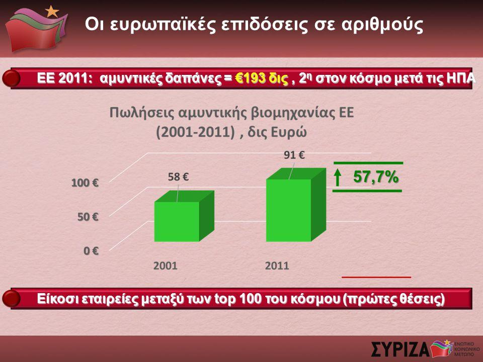 Οι ευρωπαϊκές επιδόσεις σε αριθμούς 57,7% ΕΕ 2011: αμυντικές δαπάνες = €193 δις, 2 η στον κόσμο μετά τις ΗΠΑ Είκοσι εταιρείες μεταξύ των top 100 του κόσμου (πρώτες θέσεις)